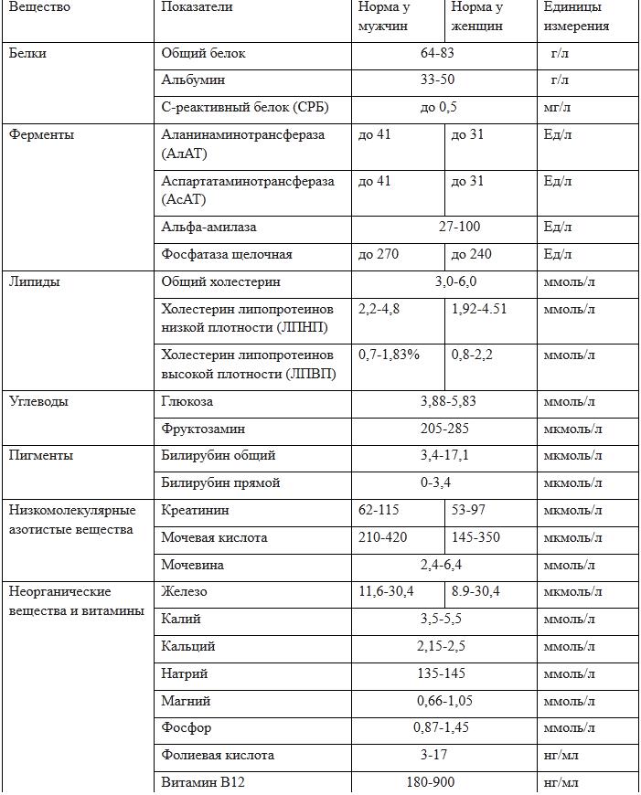 Биохимические показатели крови