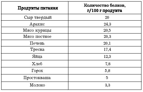 Количество белка в продуктах