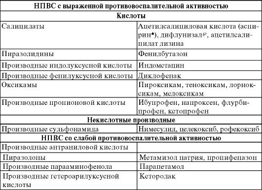 Нестероидные противовоспалительные средства (НПВС)