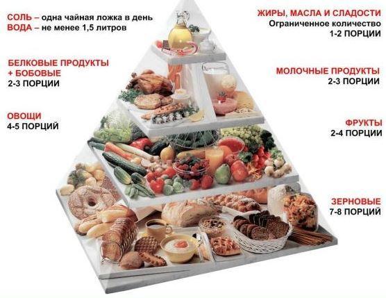 Питание при диабете II типа