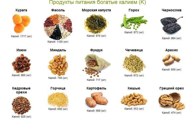 Йодосодержащие продукты: состовляем список для диеты