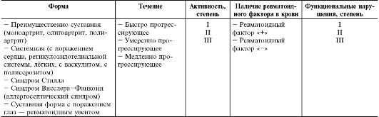 Рабочая классификация ювенильного ревматоидного артрита