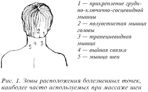 Точки массажа