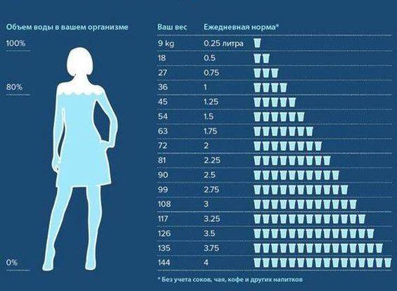 Сколько пить воды: таблица