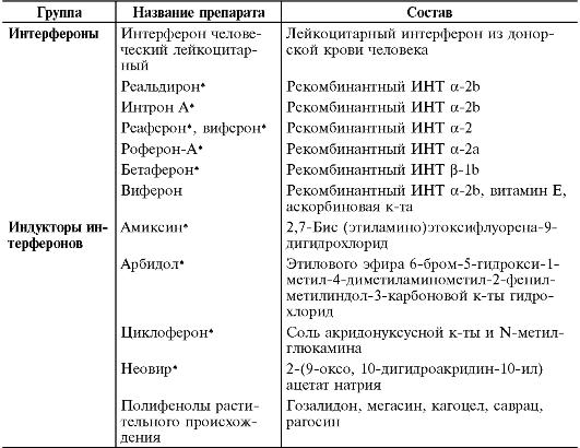 Интерфероны и индукторы интерферонов
