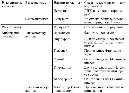 Классификация иммуномодуляторов по происхождению (продолжение таблицы)
