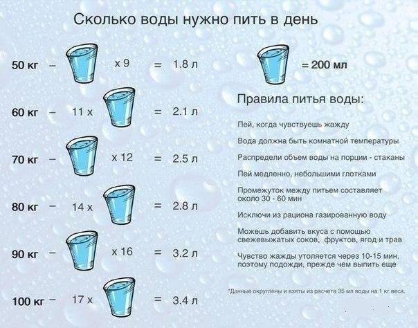 Правила питья воды