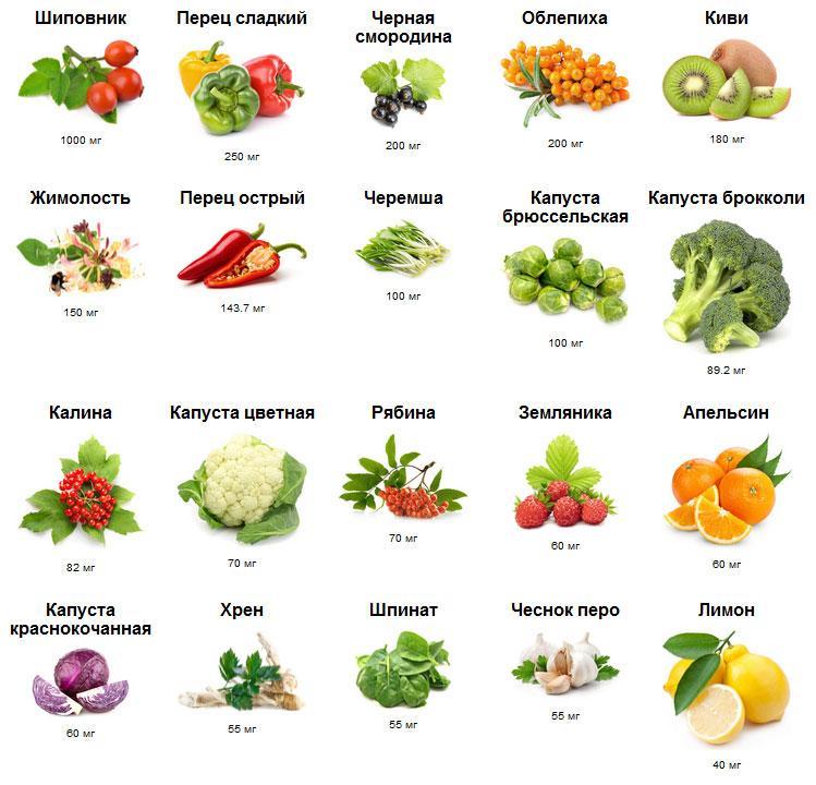 Содержание витамина C в пищевых продуктах