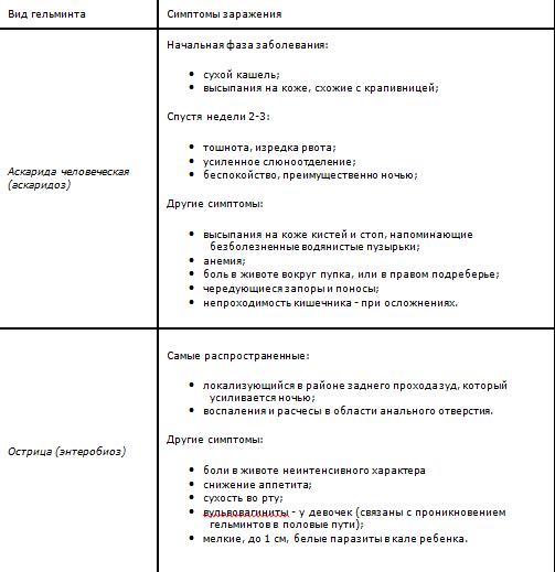 Таблица признаков гельминтоза