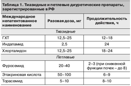 Тиазидные (тиазидоподобные) диуретики