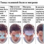 Триптаны от мигрени: препараты