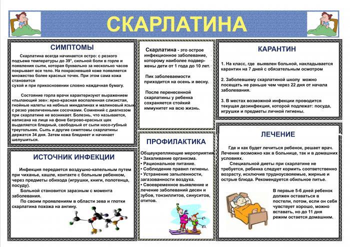 Что такое скарлатина, особенности