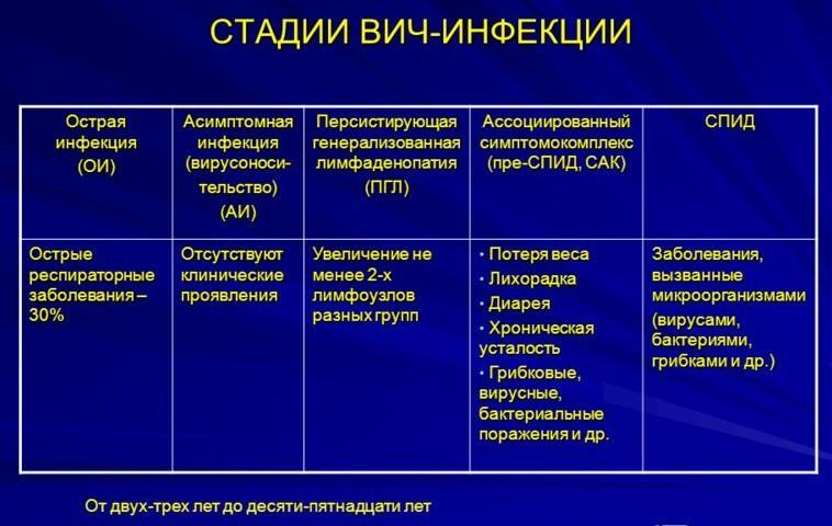 Стадии ВИЧ-инфицирования