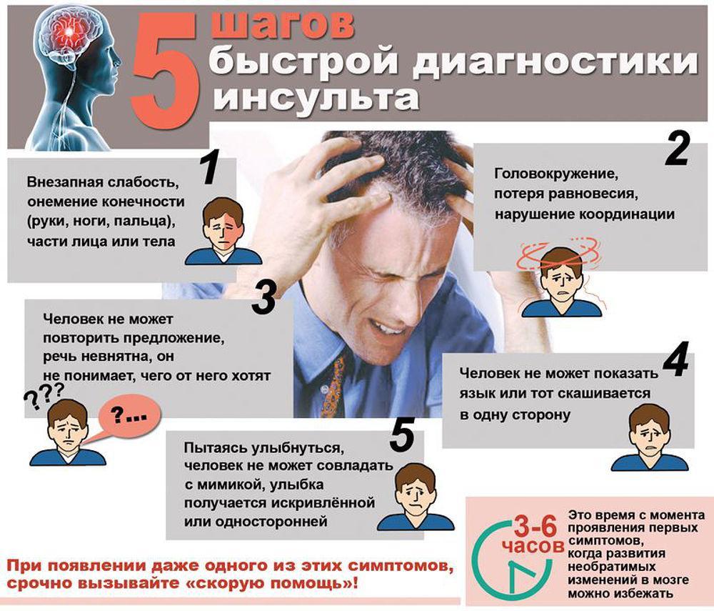 Симптомы инсульта и микроинсульта у мужчин - подробная информация