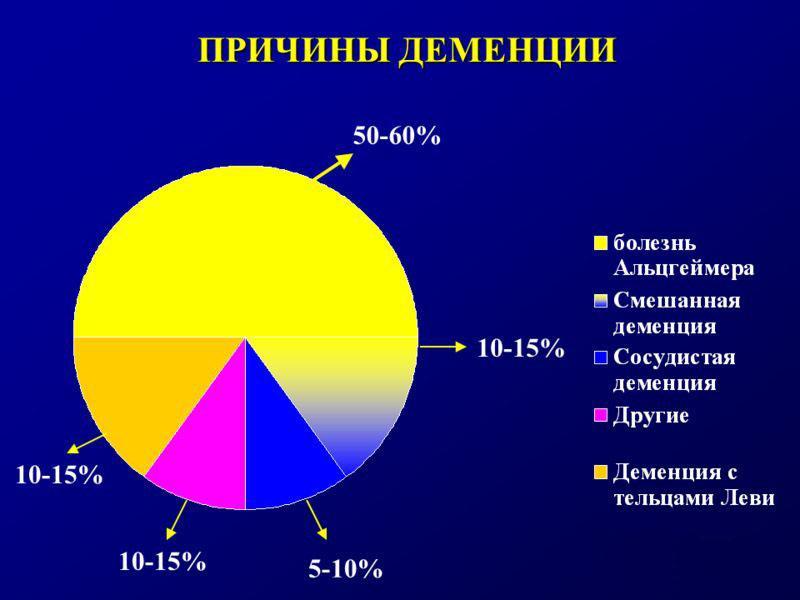 Причины деменции в процентном соотношении