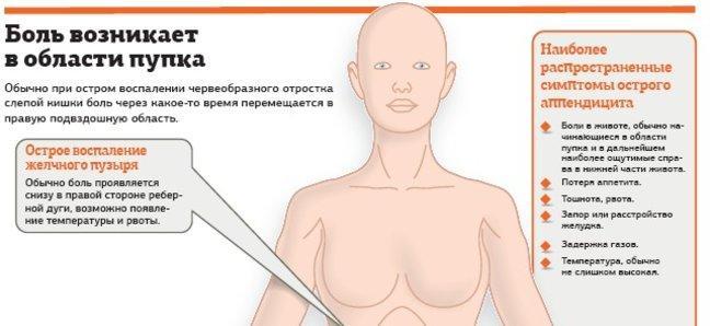 боль в ниже живота у женщин