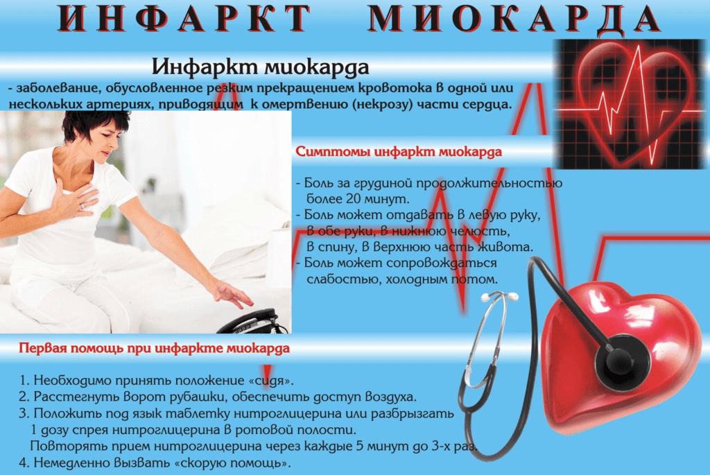 Симптомы и первая помощь при инфаркте миокарда