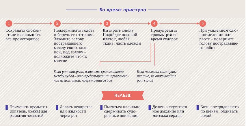 Что делать во время приступа эпилепсии