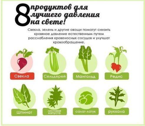 8 продуктов для стабилизирования давления