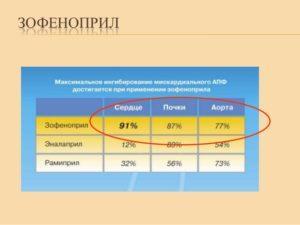 Влияние Зофеноприл на органы