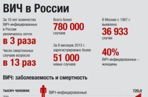 Количество ВИЧ инфицированных в России за 2015