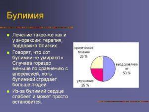 Лечение и последствия булимии