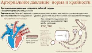 Норма и крайности артериального давления