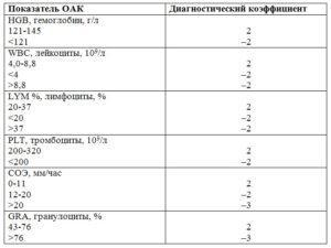 Общий анализ крови — прогноз на рак молочной железы