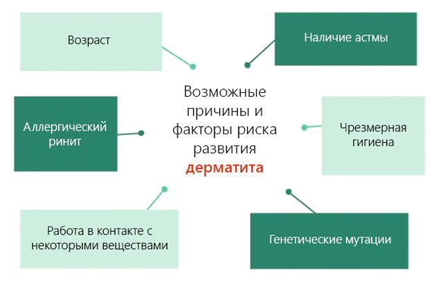 Причины развития дерматита