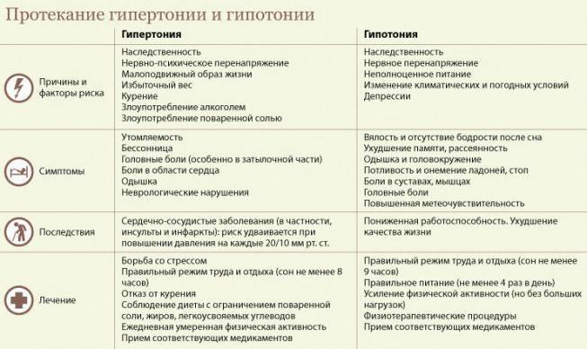 Причины, симптомы, последствия и лечение гипертонии и гипотонии