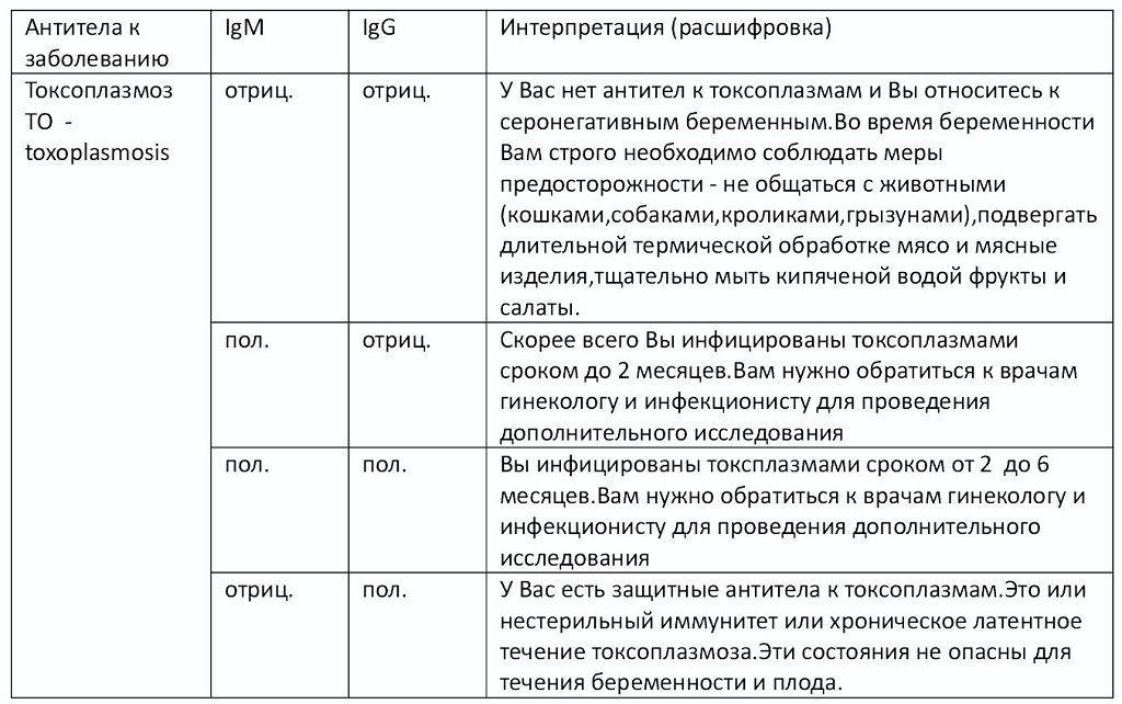 Расшифровка теста на токсоплазмоз