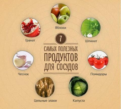 Самые полезные продукты для сосудов