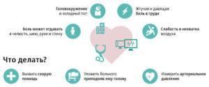 Симптомы инфаркта и первая помощь