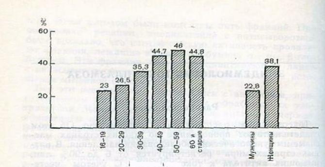 Статистика заболевших людей токсоплазмозом в зависимости от возраста и пола