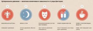 Факторы влияющие на повышение артериального давления