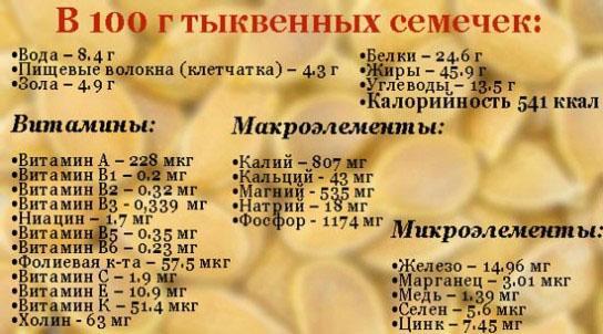 Элементы и витамины содержащиеся в 100 граммах тыквенных семечек