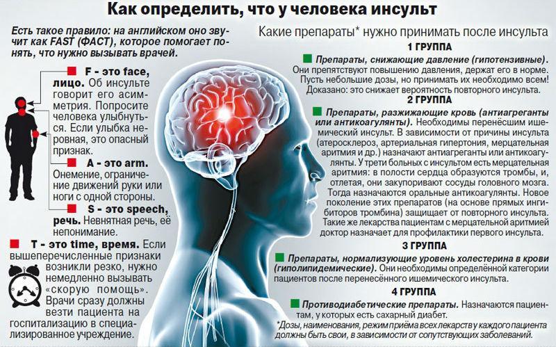Как определить, что у человека инсульт