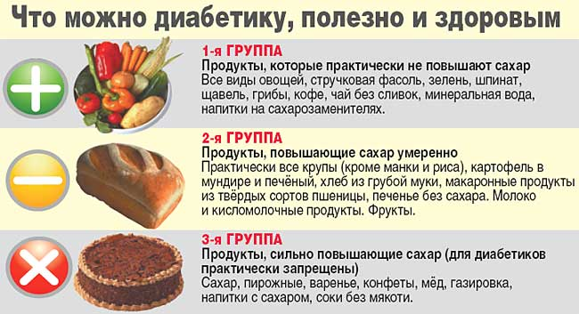 Продукты полезные и вредные для диабетика