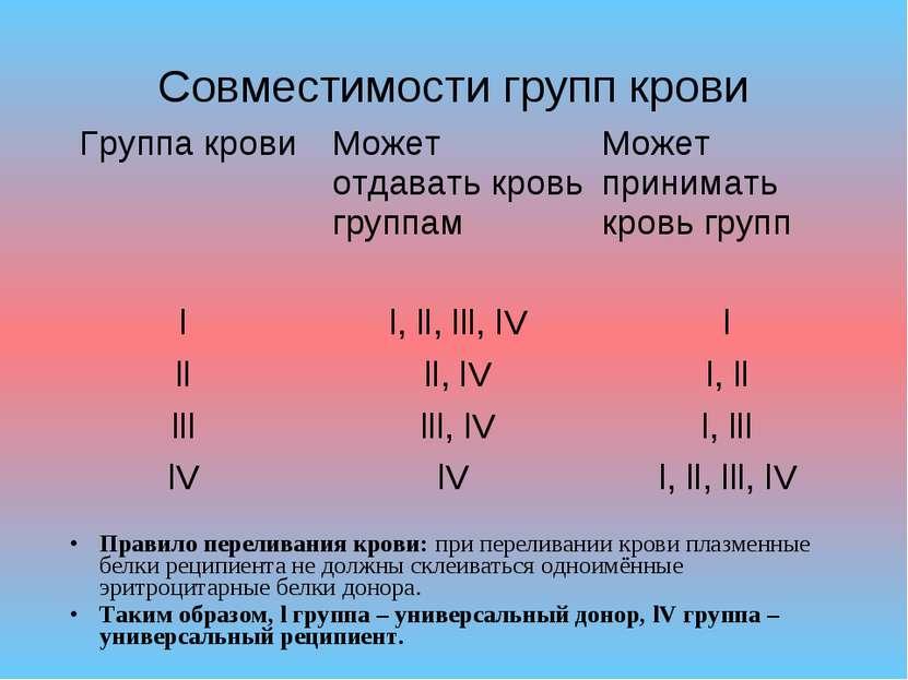 Совместимости групп крови