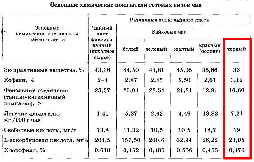 Изображение - Повышает ли давление черный чай %D0%A1%D0%BE%D1%81%D1%82%D0%B0%D0%B2-%D1%87%D0%B5%D1%80%D0%BD%D0%BE%D0%B3%D0%BE-%D1%87%D0%B0%D1%8F