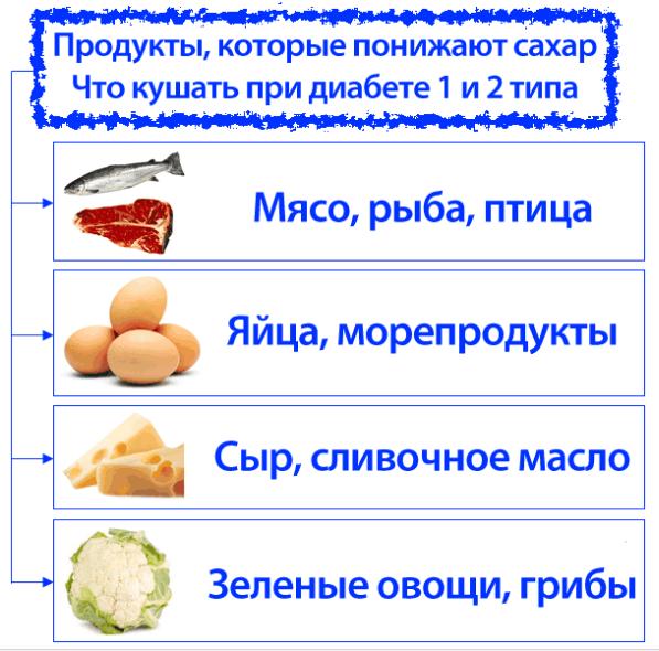 Что кушать при диабете