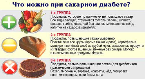 Что можно кушать при сахарном диабете