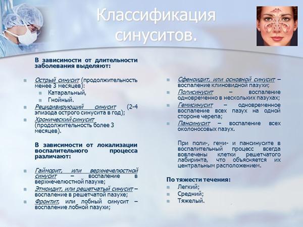 Классификация синуситов