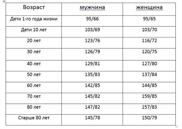 Нормальные показатели давления в зависимости от возраста