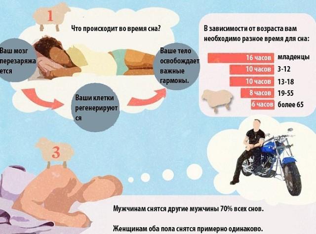 Норма сна для людей разных возрастов
