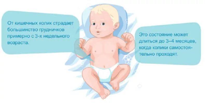 берегу как бороться с коликами у младенца смотрите видео