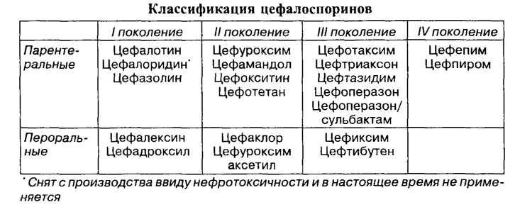 Классификация цефалоспоринов