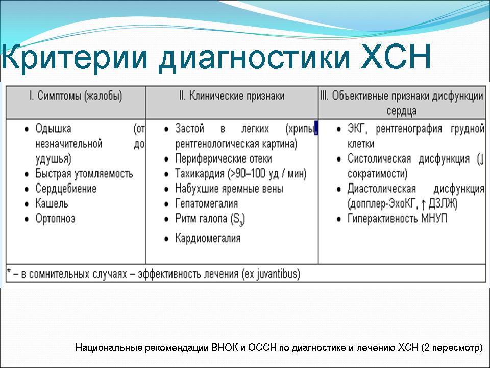 Критерии диагностики ХСН
