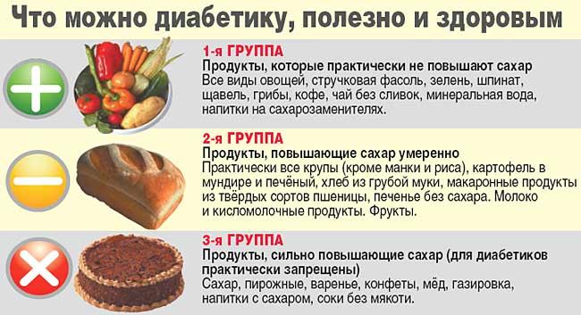 Полезные и вредные продукты для диабетиков