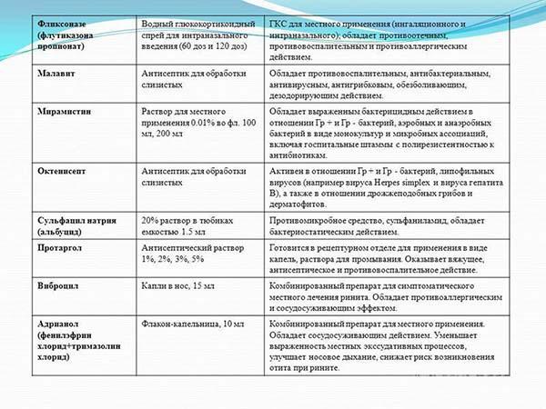 Препараты для лечения аденоидов. Часть 2